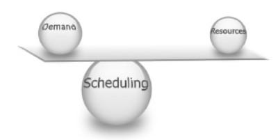 Demand – Popyt, Resources – Zasoby , Scheduling – Harmonogramowanie.