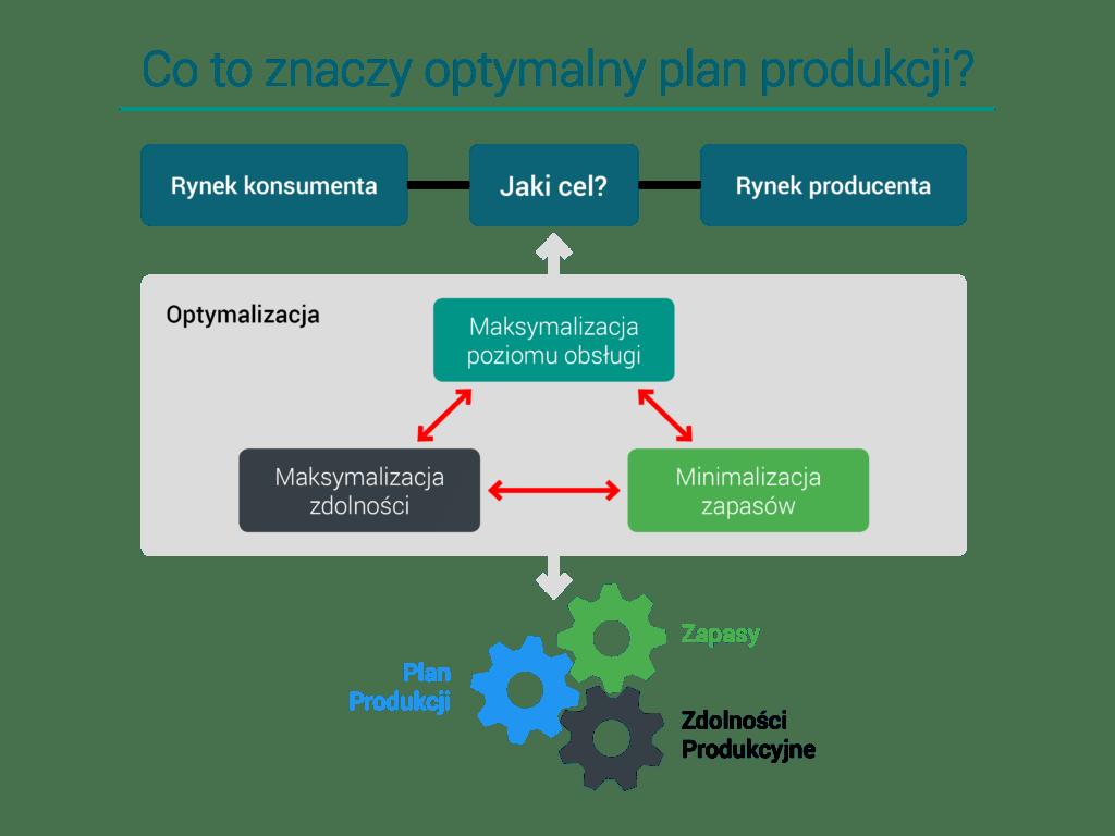 Wykres - optymalizacja planu produkcji