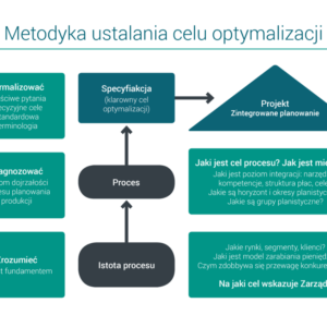 Wykres - metodyka ustalania celu optymalizacji