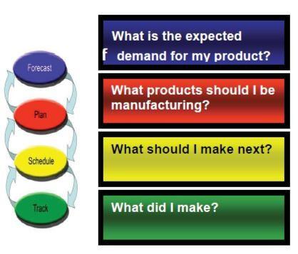 Cykl planowania MTO