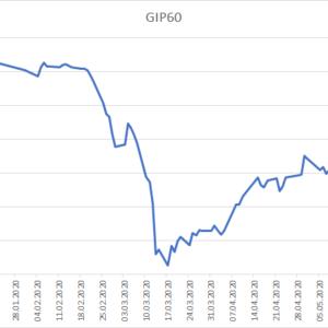 wykres GIP60