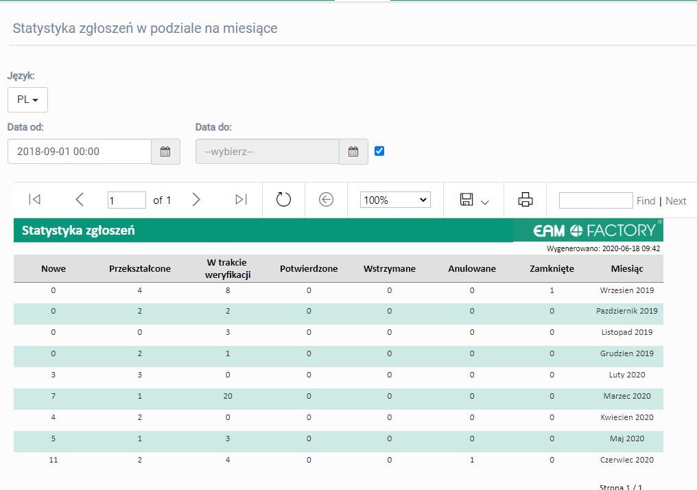 EAM 4FACTORY nowy raport statystyka zgłoszeń zmiesiącami