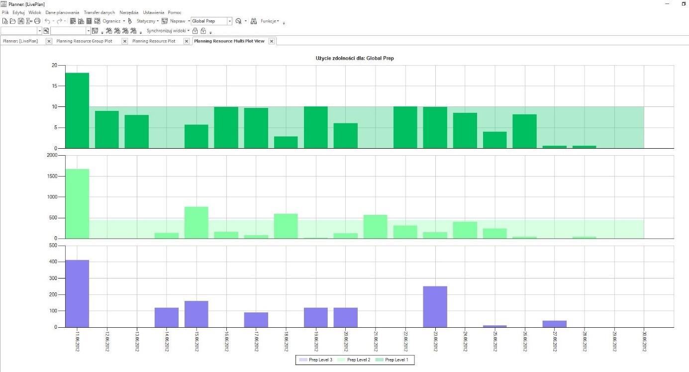 Graficzne przedstawienie ilościowego wykorzystania zdolności produkcyjnych