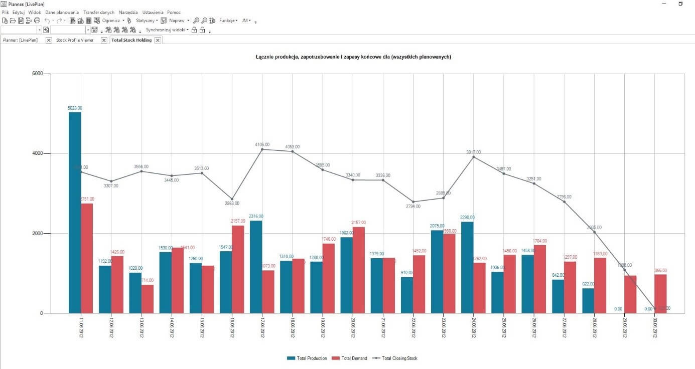 Projekcja dziennego poziomu stanów magazynowych zuwzględnieniem zamówień klientów iprodukcji